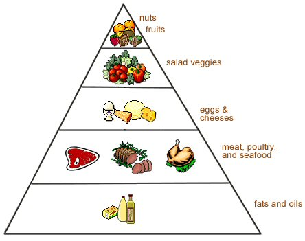 Download this Low Carb Food Pyramid... picture