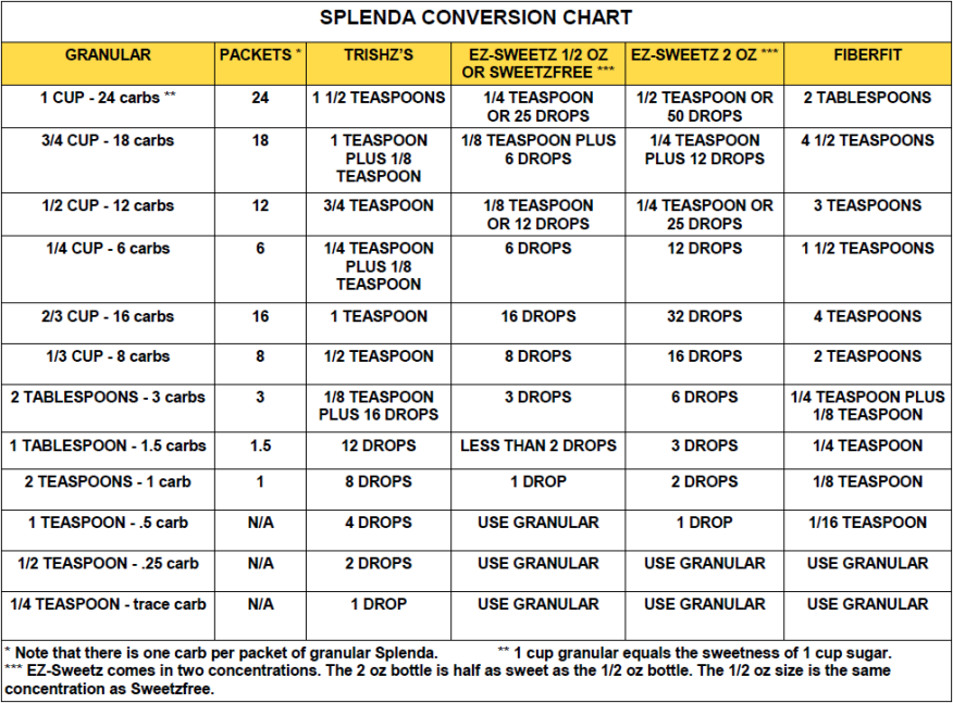 Lindas low carb menus recipes splenda conversion chart click chart to go back to previous page forumfinder Choice Image