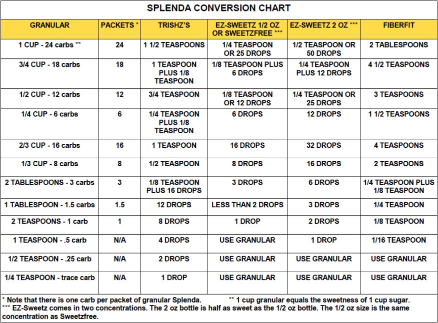 photograph relating to Printable Conversion Chart named Lindas Very low Carb Menus Recipes - Splenda Conversion Chart